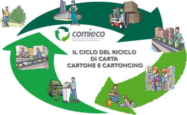 Nel Mese del Riciclo di Carta e Cartone, dal 21 al 23 marzo, 5 impianti della filiera cartaria toscana aperti al pubblico